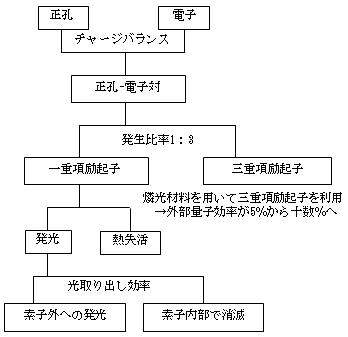 エレクトロニクス用語集